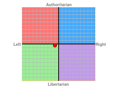 My political compass 24-1-20.png
